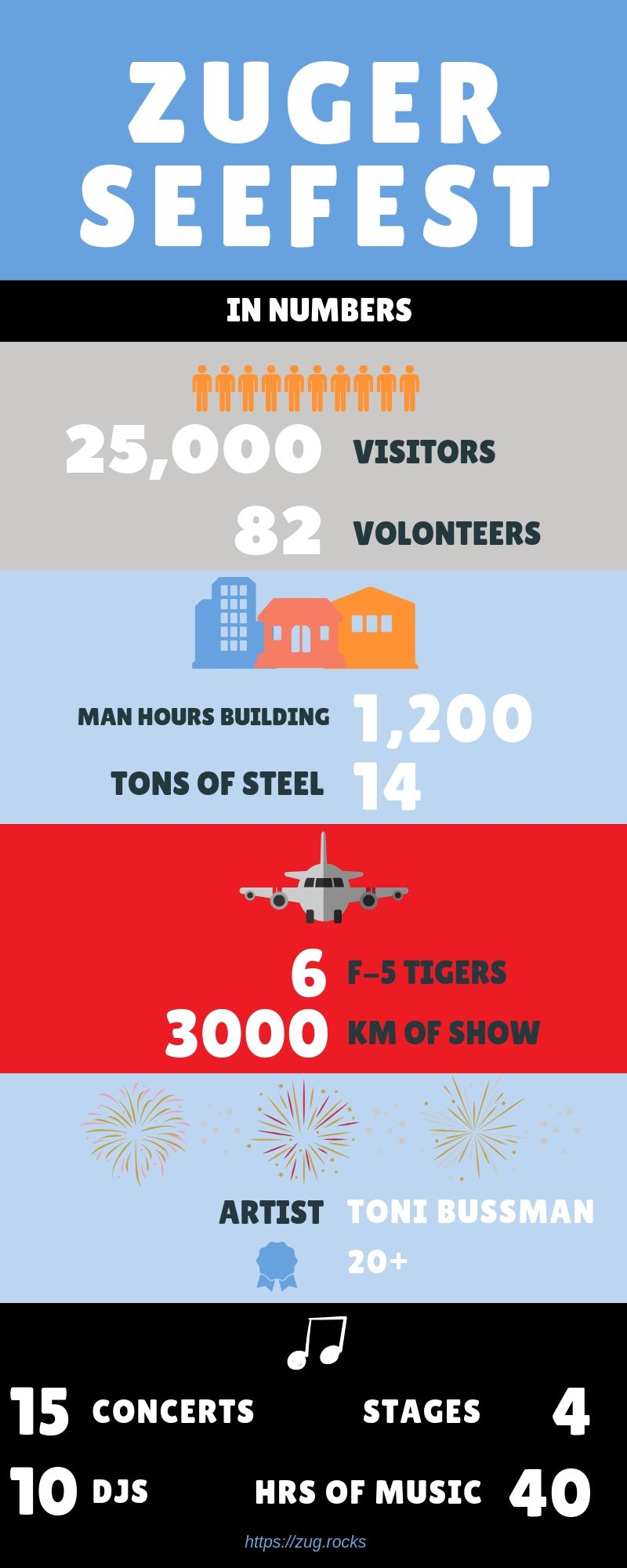 Zuger Seffest in numbers